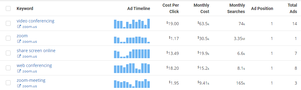 top 5 paid ppc keywords for zoom