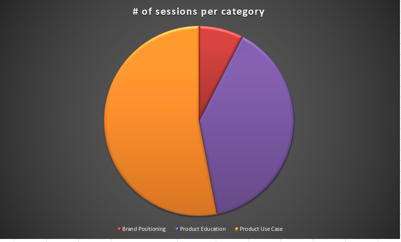 topic categories of sessions in Zoomtopia