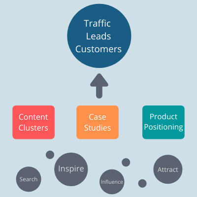 Content Strategy for SaaS companies by Ankur Tiwari at Thoughtlytics