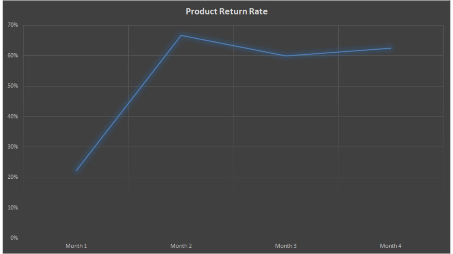 Return rate shoot up to 67%
