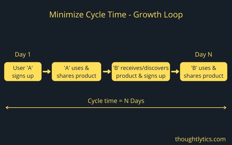 viral cycle time