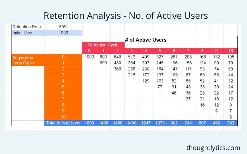 retention analysis at 80%