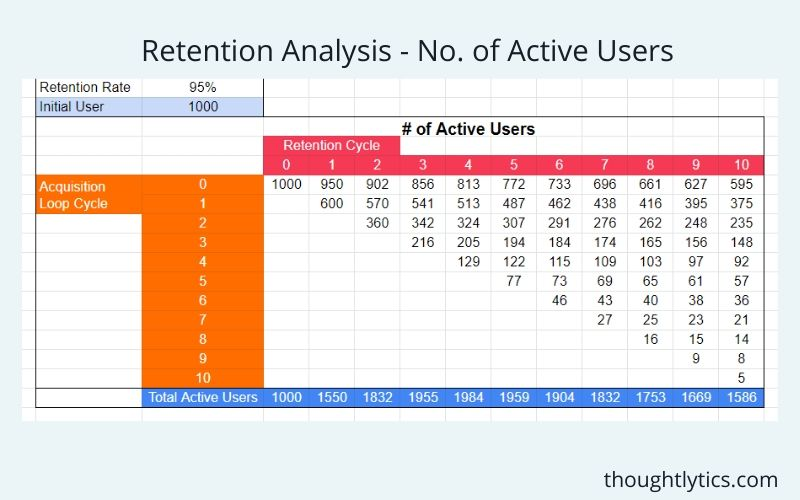 retention analysis at 95%
