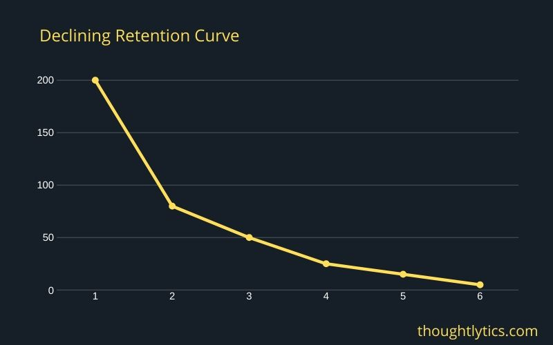 declining retention curve