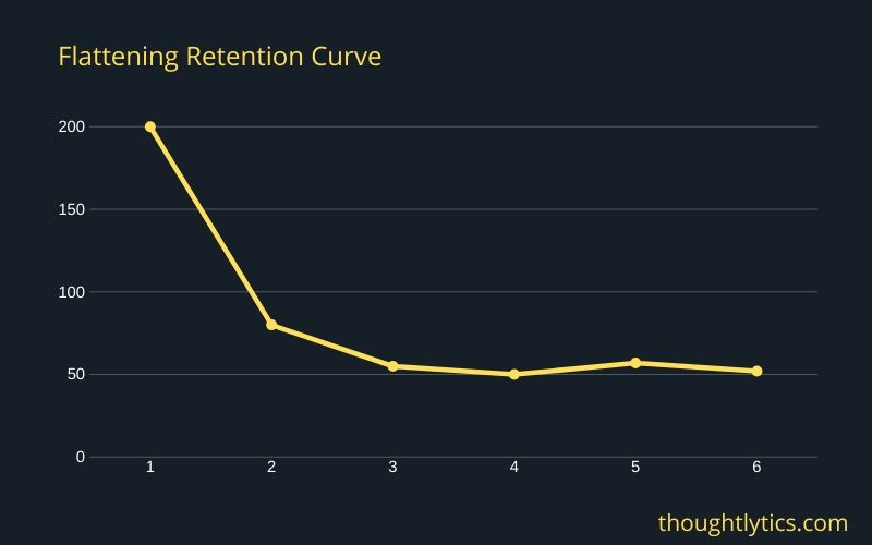 flattening retention curve