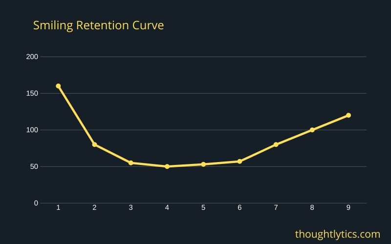 smiling retention curve
