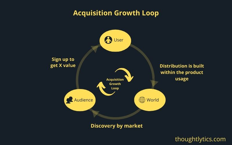 Acquisition growth loop