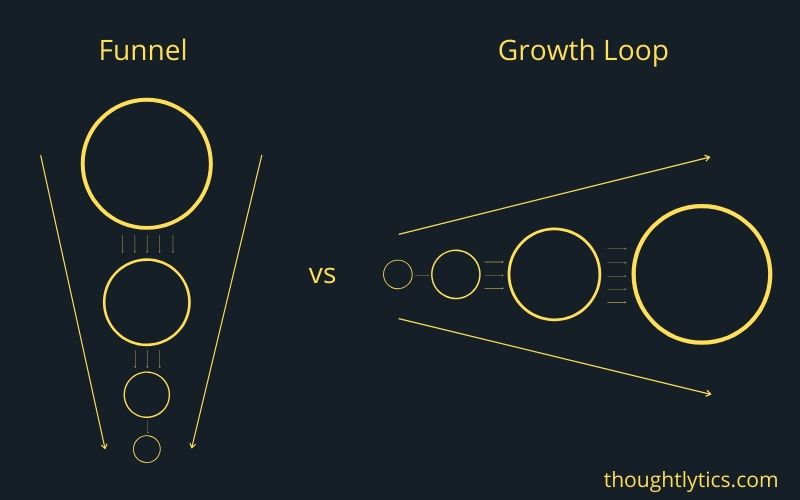 funnels vs growth loops