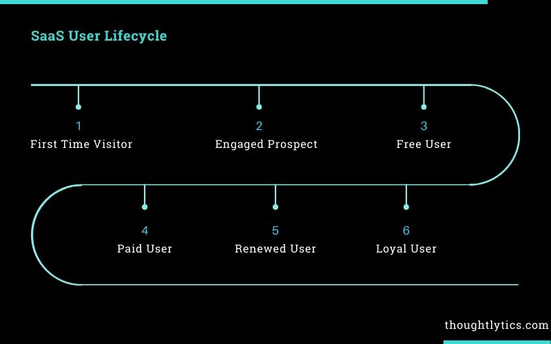 SaaS user lifecycle