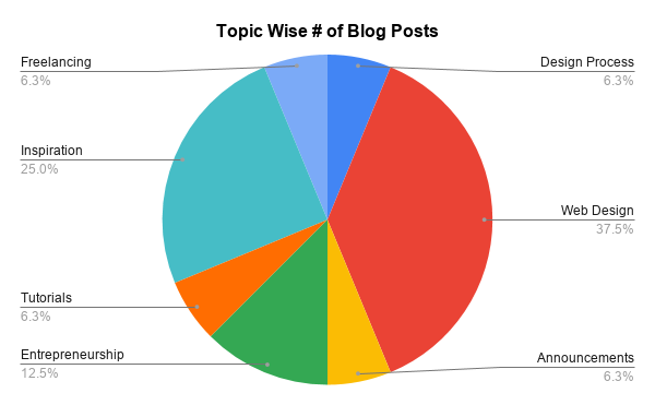 category wise blog posts