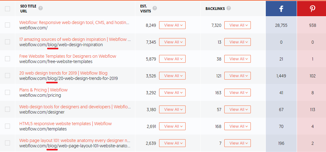 top traffic pages