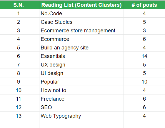 reading list wise number of blog posts